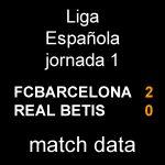 マッチデータ|リーガ第1節 ベティス戦 2-0