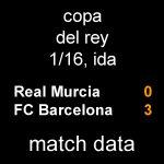 マッチデータ|国王杯1/16 第1戦 ムルシア 0-3 バルサ
