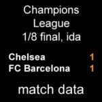マッチデータ|チャンピオンズ1/8 第1戦 チェルシー 1-1 バルサ