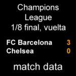 マッチデータ|チャンピオンズ1/8 final  第2戦 バルサ 3-0 チェルシー