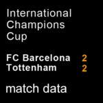 マッチレポート|親善試合 バルサ 2-2 トッテナム