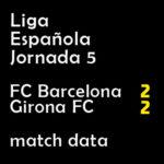 マッチレポート|リーガ第5節 バルサ 2-2 ジローナ