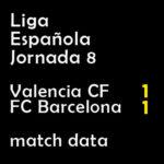 マッチレポート|リーガ第8節 バレンシア 1-1 バルサ