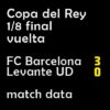 マッチレポート|国王杯1/8 バルサ 3-0 レバンテ