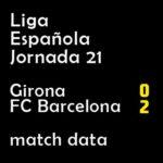マッチレポート|リーガ第21節 ジローナ 0-2 バルサ