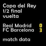 マッチレポート|国王杯1/2 マドリー 0-3 バルサ