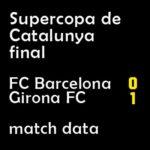 マッチレポート|スーペルコパ・カタルーニャ決勝 バルサ 0-1 ジローナ