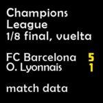 マッチレポート|チャンピオンズ 1/8 バルサ 5-1 リヨン