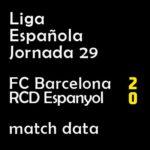 マッチレポート|リーガ第29節 バルサ 2-0 エスパニョール