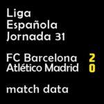 マッチレポート|リーガ第31節 バルサ 2-0 アトレティコ