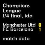 マッチレポート|チャンピオンズ1/4 マンチェスターU 0-1 バルサ