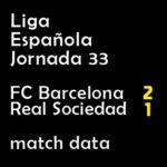 マッチレポート|リーガ第33節 バルサ 2-1 レアル・ソシエダ