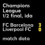 マッチレポート|チャンピオンズ 1/2 final バルサ 3-0 リバポー
