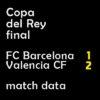マッチレポート|コパ決勝 バルサ 1-2 バレンシア